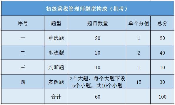 初级薪税题型.jpg