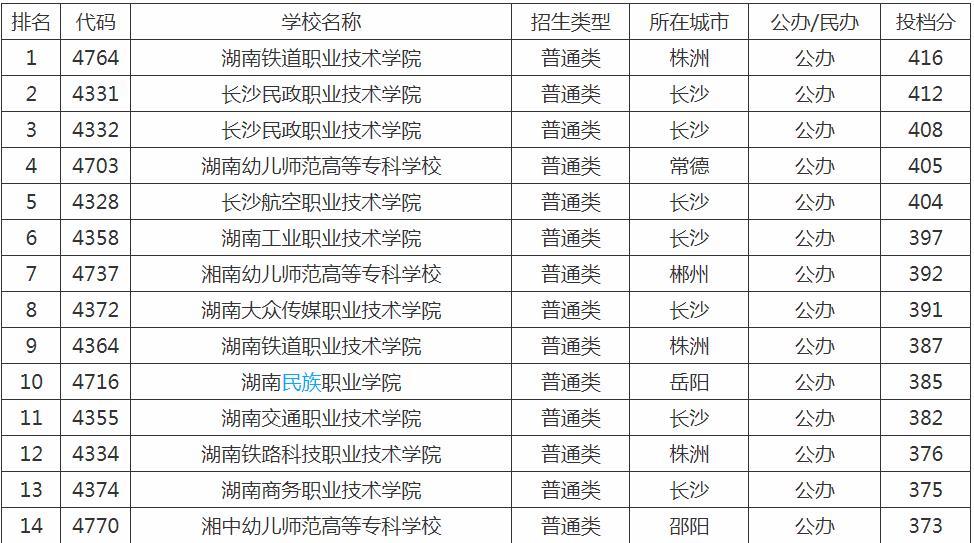 湖南省专科学校排名榜,湖南最好的专科大学有哪些?