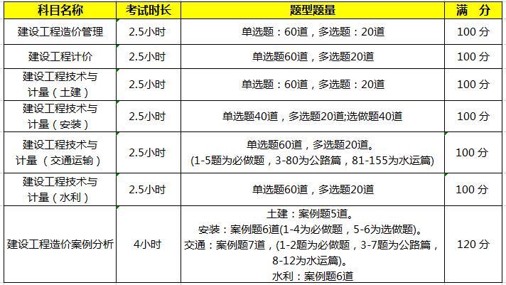 2021年安徽一级造价师考试科目